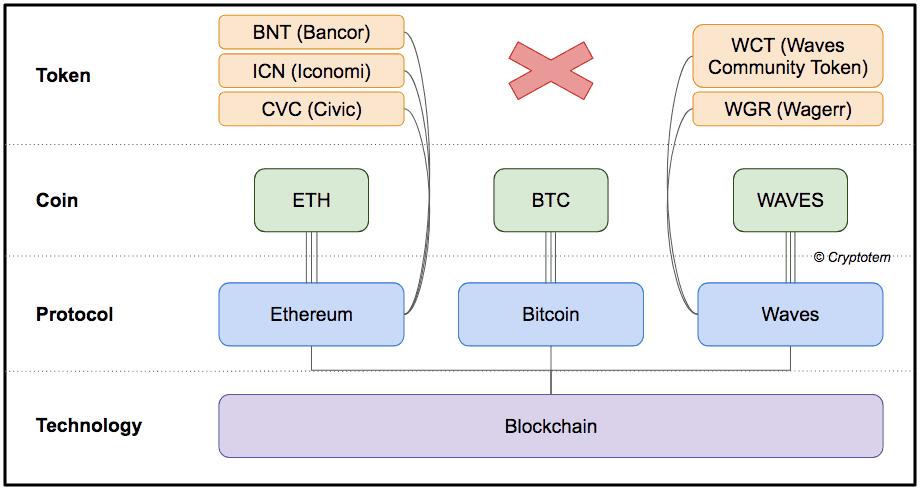 005. token vs coin vs chain