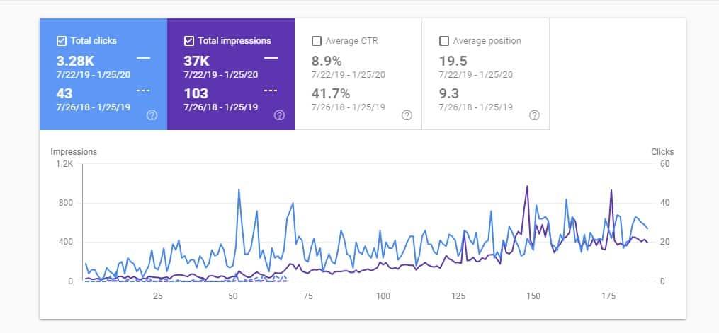 Google Search Console - eredmények a keresőoptimalizálás folyamata során.