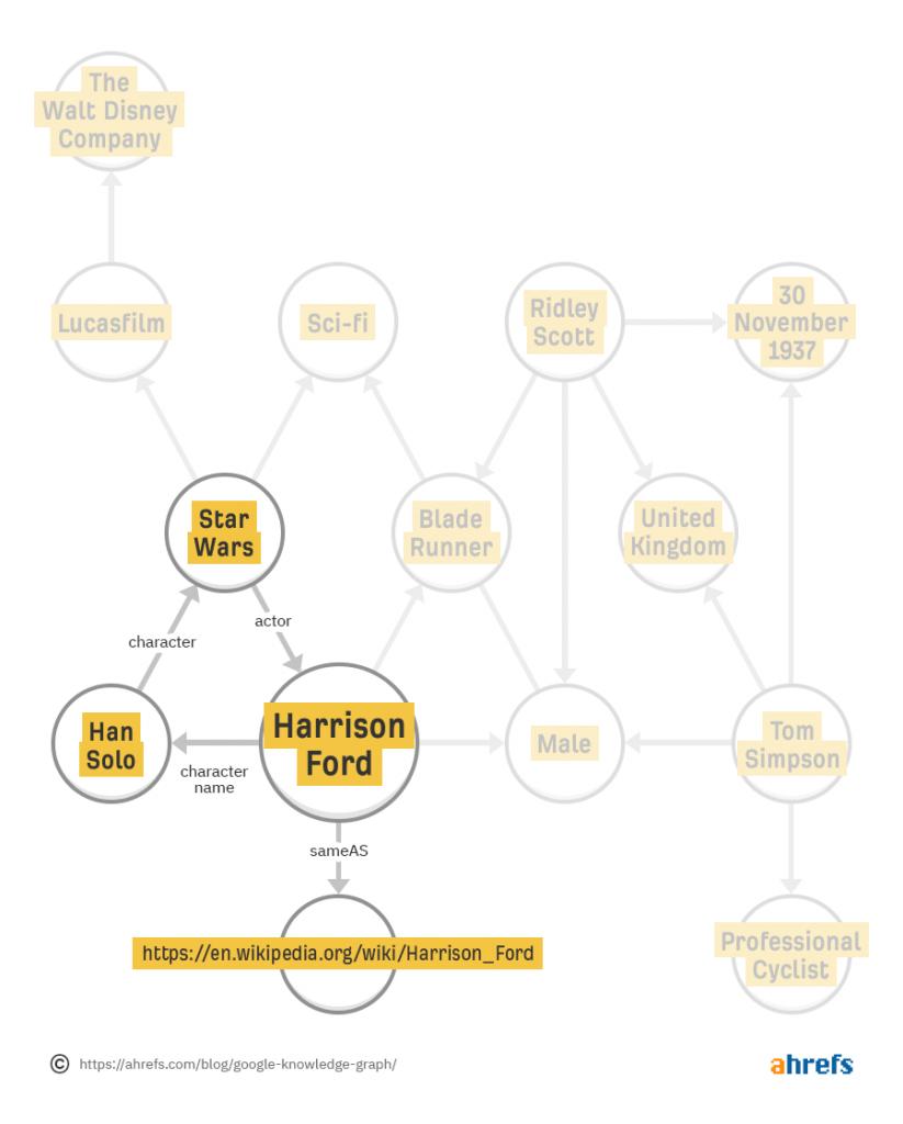 knowledge graph a gyakorlatban